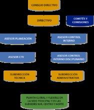 organigrama formato png