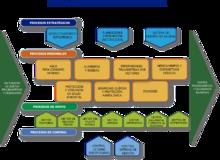 Mapa de procesos V2
